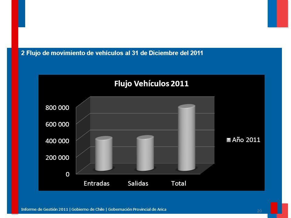 2 Flujo de movimiento de vehículos al 31 de Diciembre del 2011