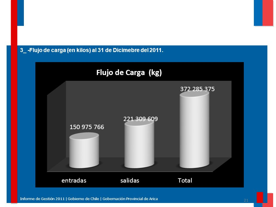 3_ -Flujo de carga (en kilos) al 31 de Dicimebre del 2011.