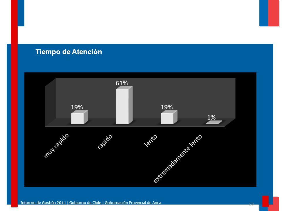 Tiempo de Atención Informe de Gestión 2011 | Gobierno de Chile | Gobernación Provincial de Arica