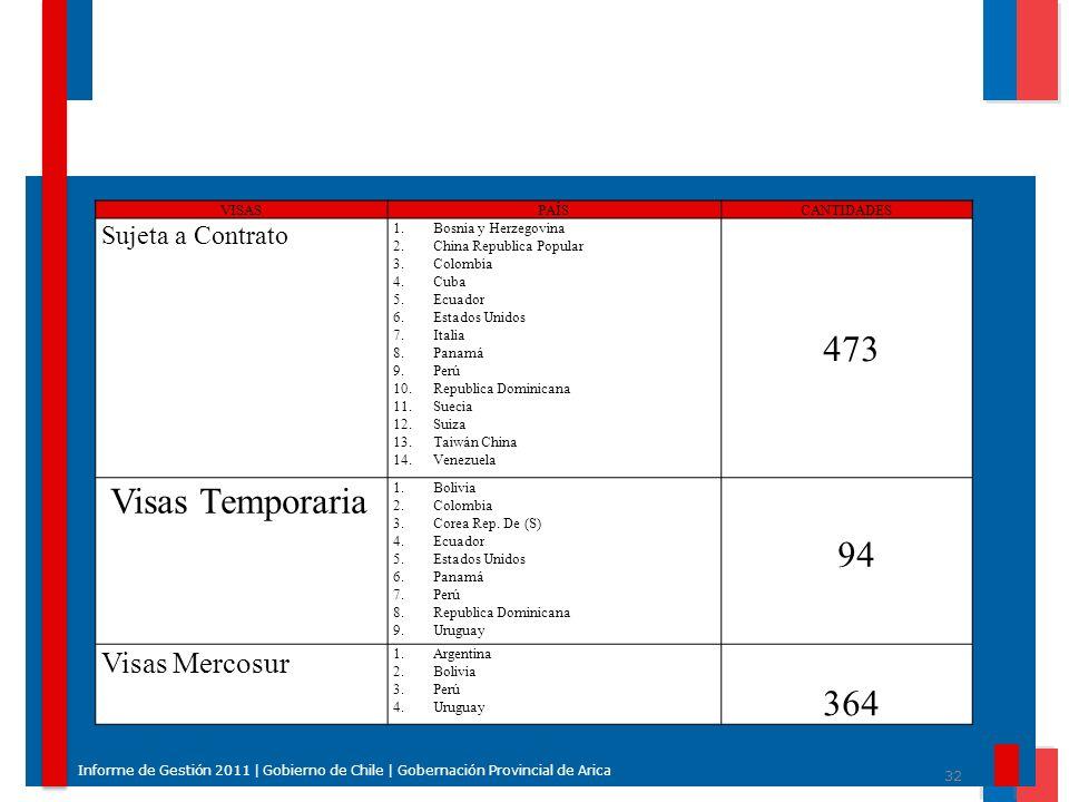 473 Visas Temporaria 94 364 Visas Mercosur Sujeta a Contrato VISAS