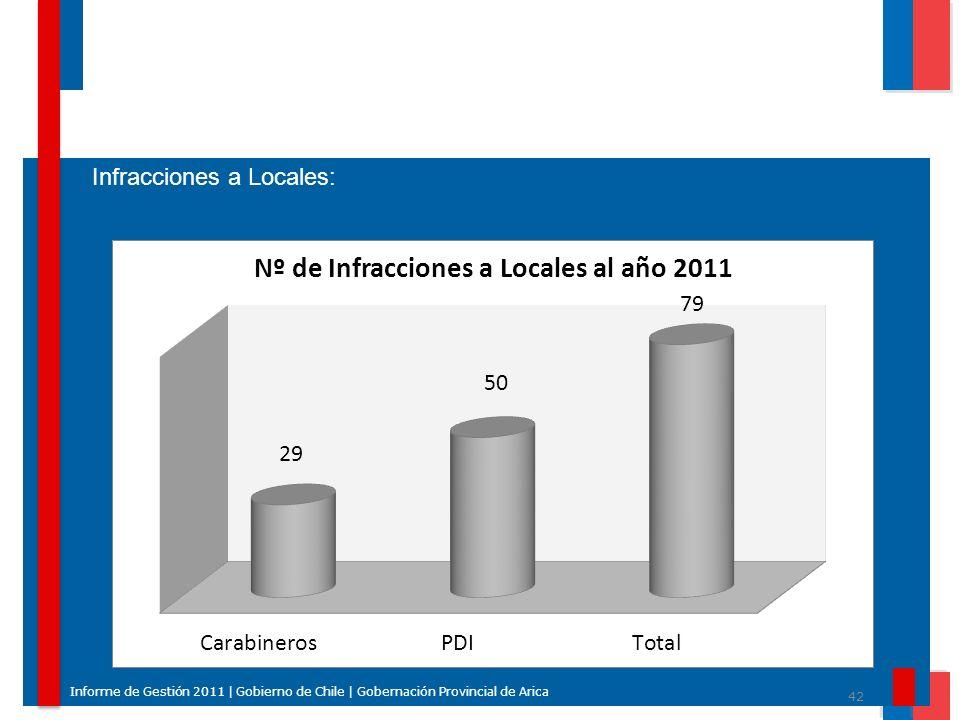 Infracciones a Locales: