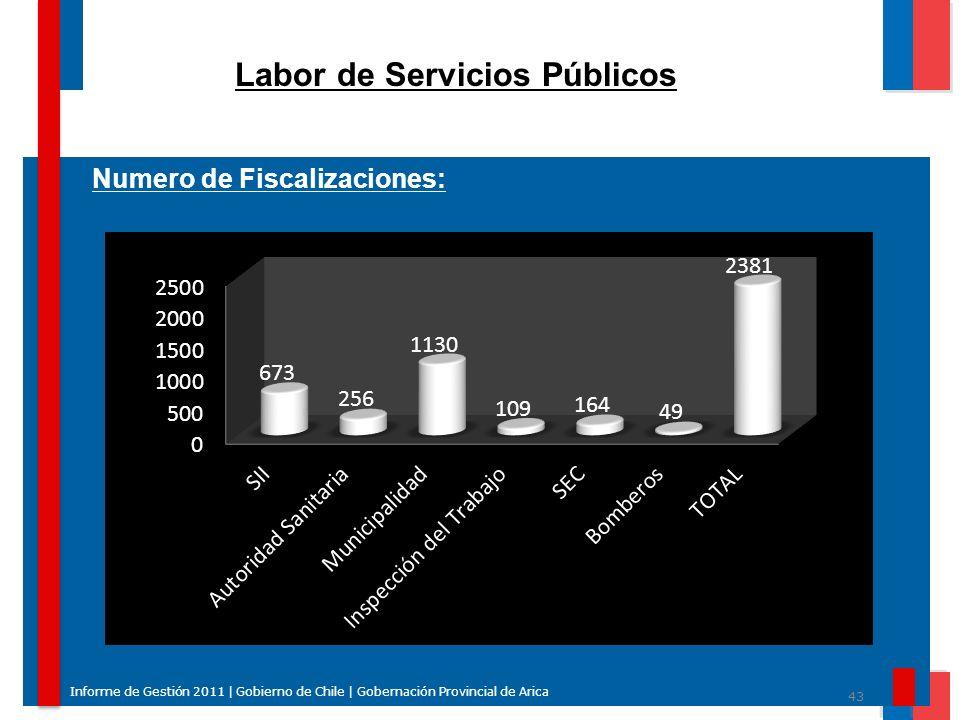 Labor de Servicios Públicos