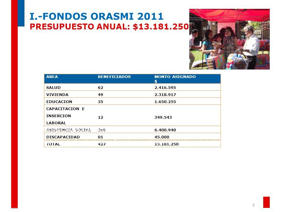I.-FONDOS ORASMI 2011 PRESUPUESTO ANUAL: $13.181.250