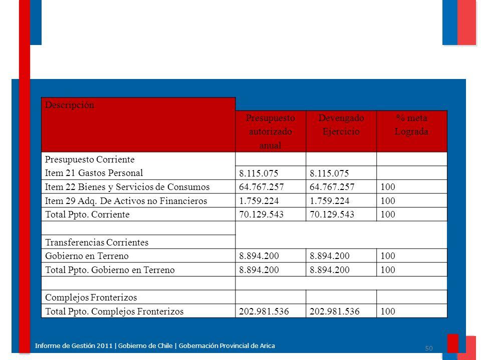 Presupuesto autorizado anual