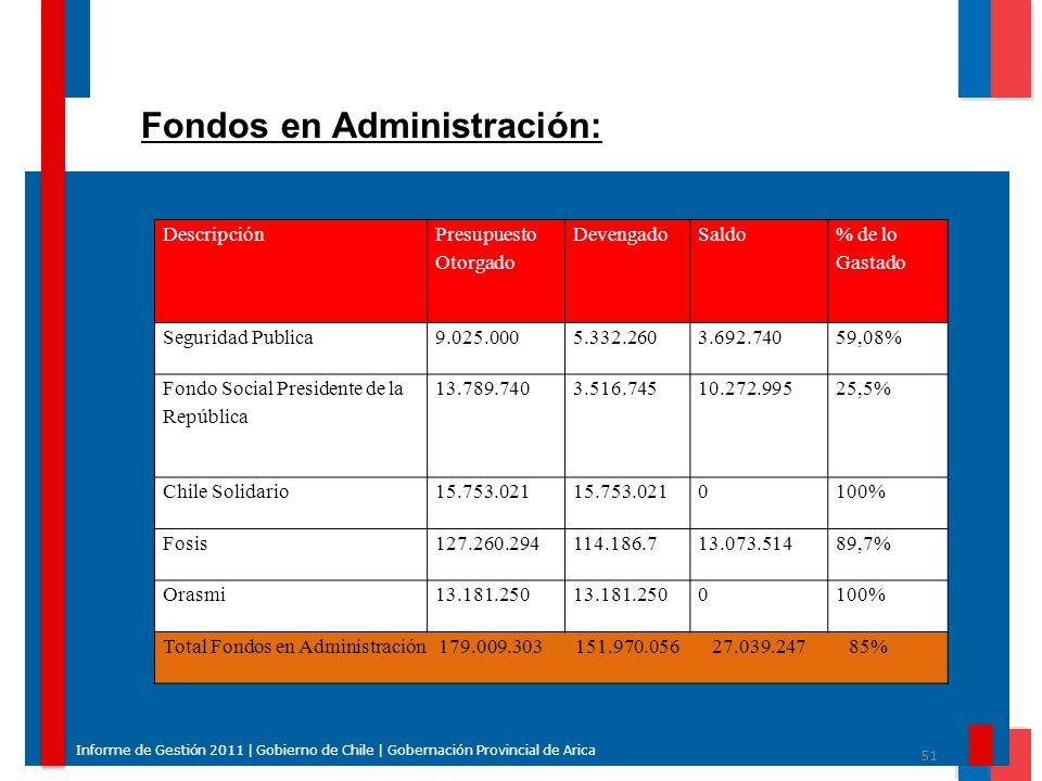 Fondos en Administración:
