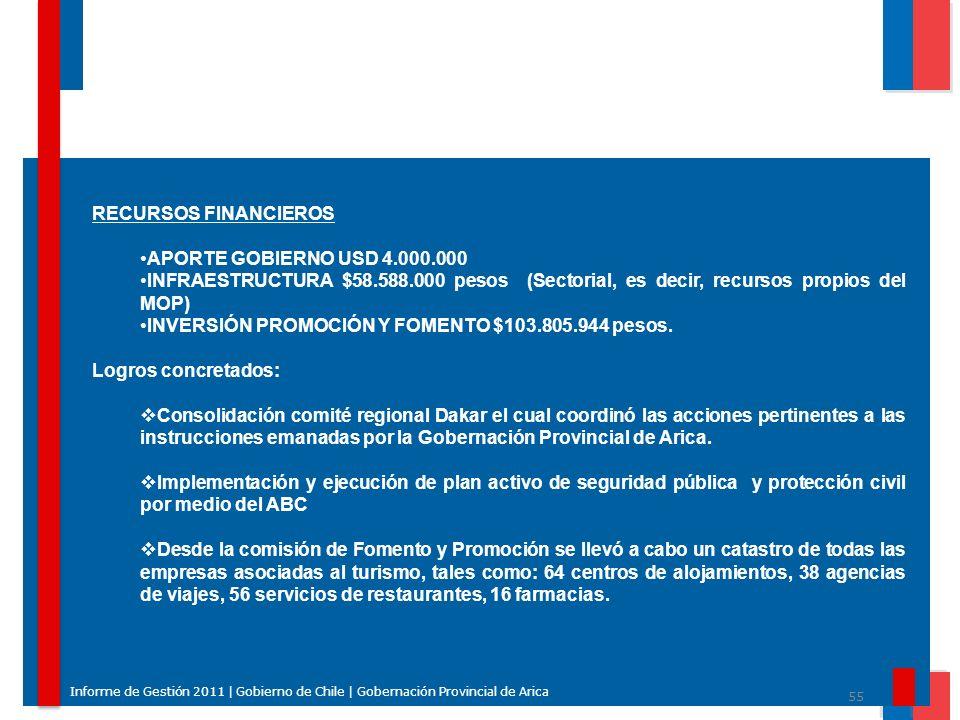INVERSIÓN PROMOCIÓN Y FOMENTO $103.805.944 pesos. Logros concretados: