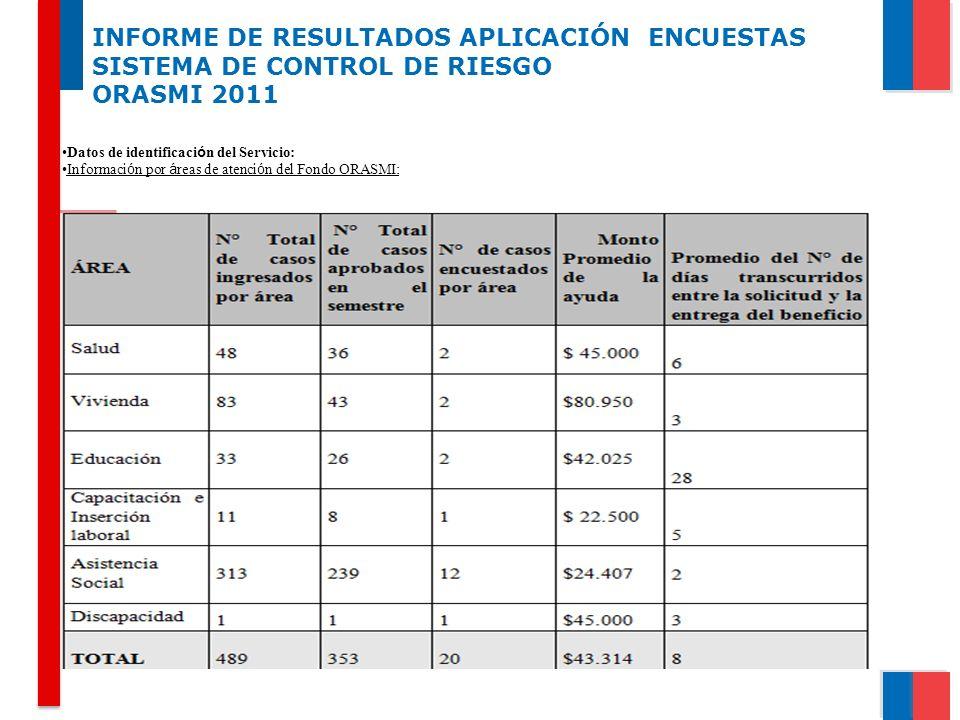 INFORME DE RESULTADOS APLICACIÓN ENCUESTAS SISTEMA DE CONTROL DE RIESGO ORASMI 2011