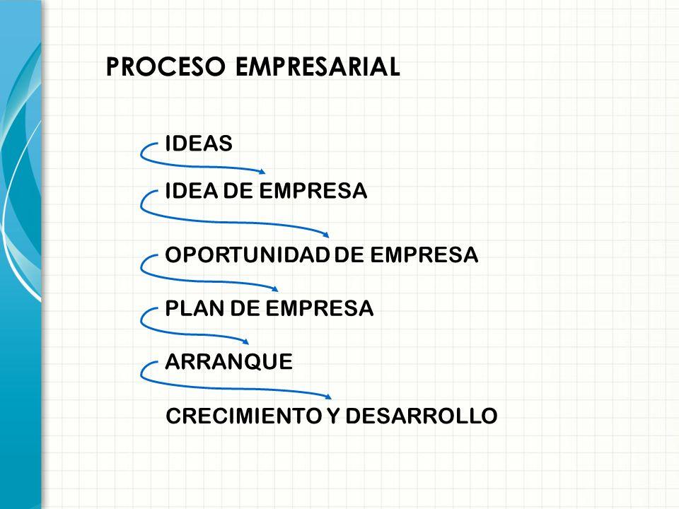 PROCESO EMPRESARIAL IDEAS IDEA DE EMPRESA OPORTUNIDAD DE EMPRESA