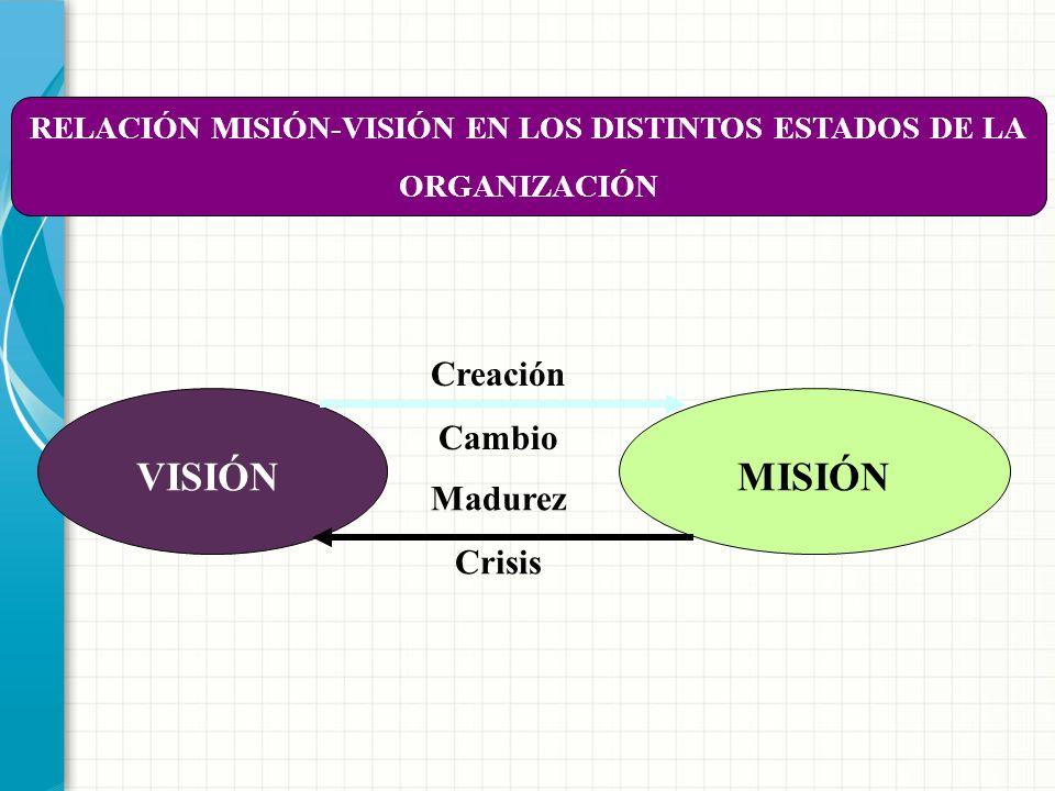 RELACIÓN MISIÓN-VISIÓN EN LOS DISTINTOS ESTADOS DE LA