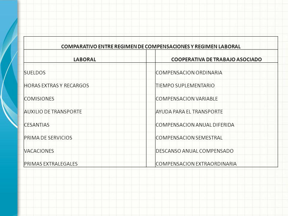 COMPARATIVO ENTRE REGIMEN DE COMPENSACIONES Y REGIMEN LABORAL LABORAL