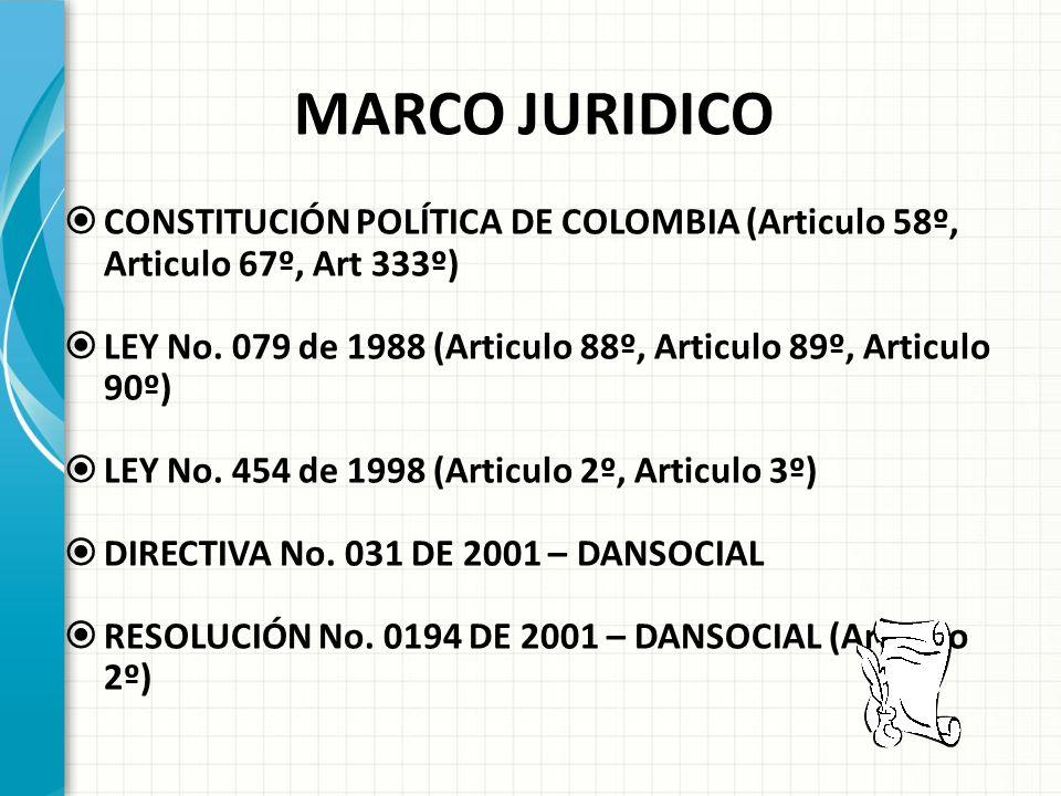MARCO JURIDICO CONSTITUCIÓN POLÍTICA DE COLOMBIA (Articulo 58º, Articulo 67º, Art 333º)