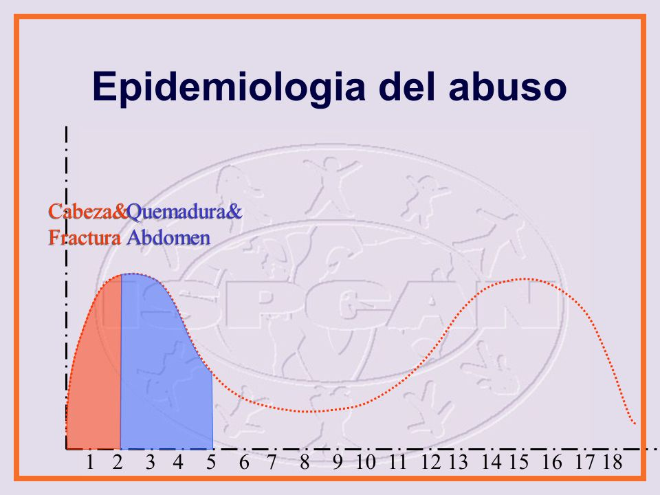Epidemiologia del abuso