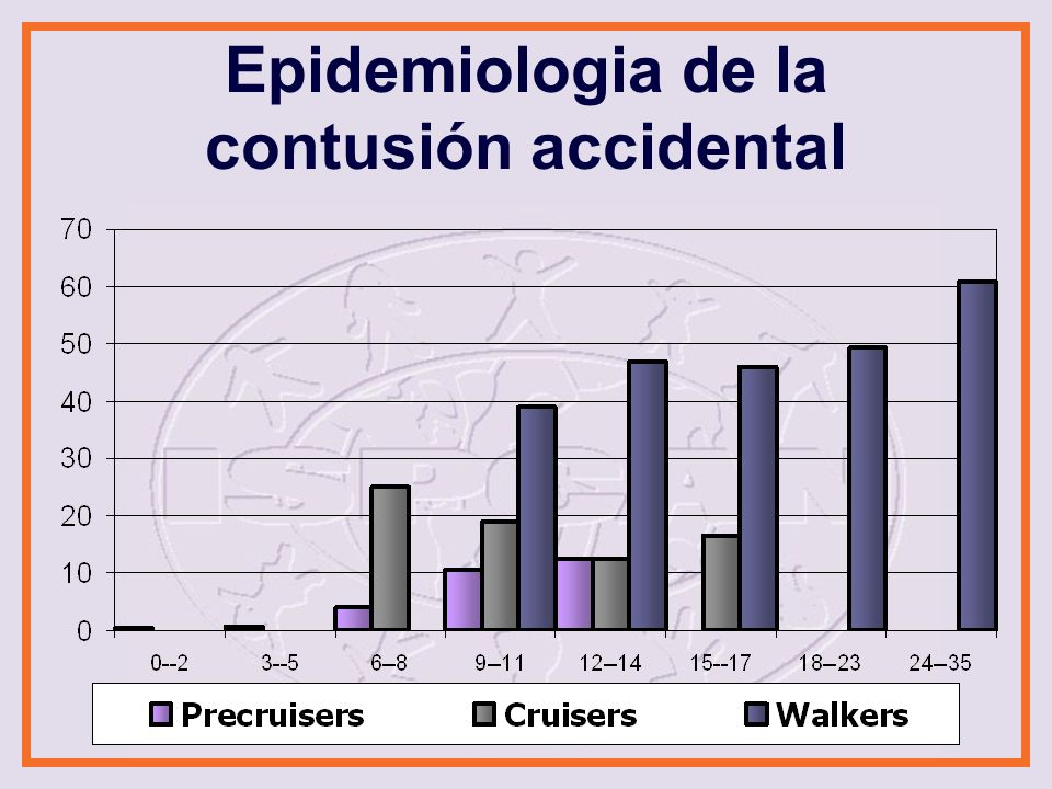 Epidemiologia de la contusión accidental