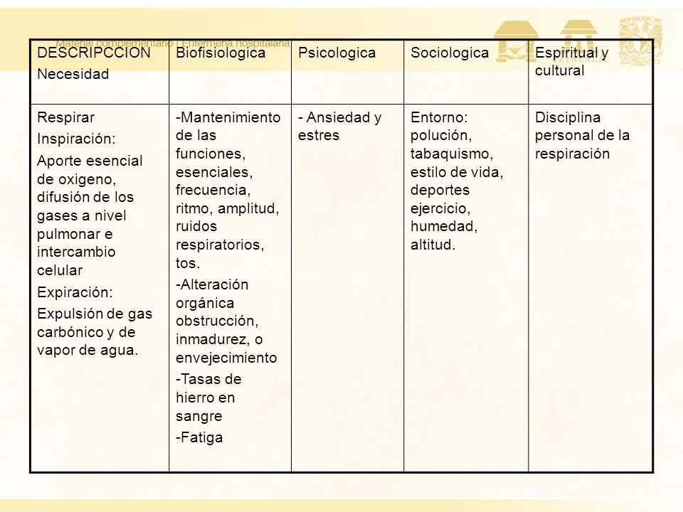 DESCRIPCCION Necesidad. Biofisiologica. Psicologica. Sociologica. Espiritual y cultural. Respirar.