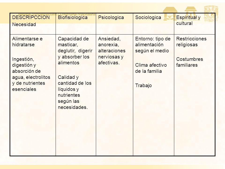 DESCRIPCCION Necesidad. Biofisiologica. Psicologica. Sociologica. Espiritual y cultural. Alimentarse e hidratarse.