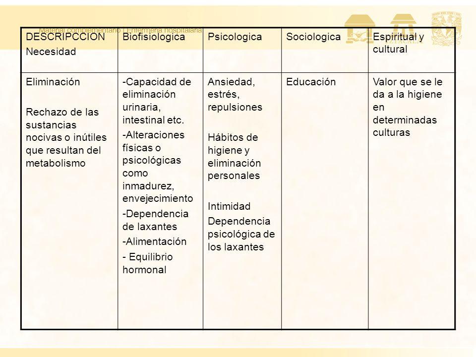 DESCRIPCCION Necesidad. Biofisiologica. Psicologica. Sociologica. Espiritual y cultural. Eliminación.