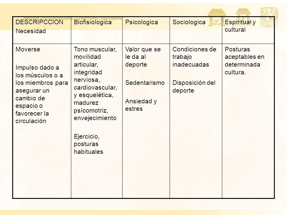 DESCRIPCCION Necesidad. Biofisiologica. Psicologica. Sociologica. Espiritual y cultural. Moverse.