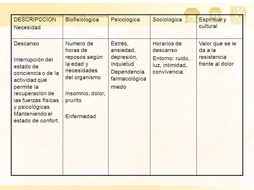 DESCRIPCCION Necesidad. Biofisiologica. Psicologica. Sociologica. Espiritual y cultural. Descanso.