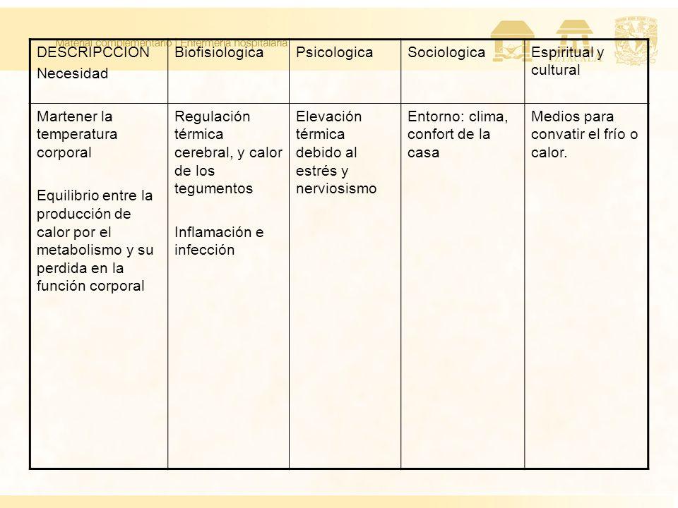 DESCRIPCCION Necesidad. Biofisiologica. Psicologica. Sociologica. Espiritual y cultural. Martener la temperatura corporal.