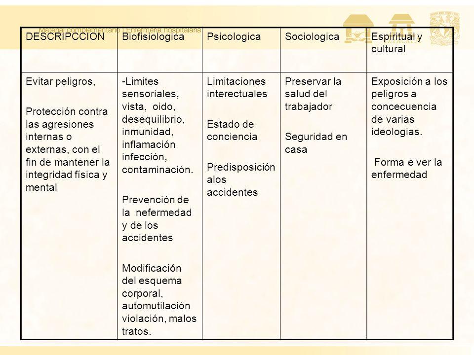 DESCRIPCCION Biofisiologica. Psicologica. Sociologica. Espiritual y cultural. Evitar peligros,