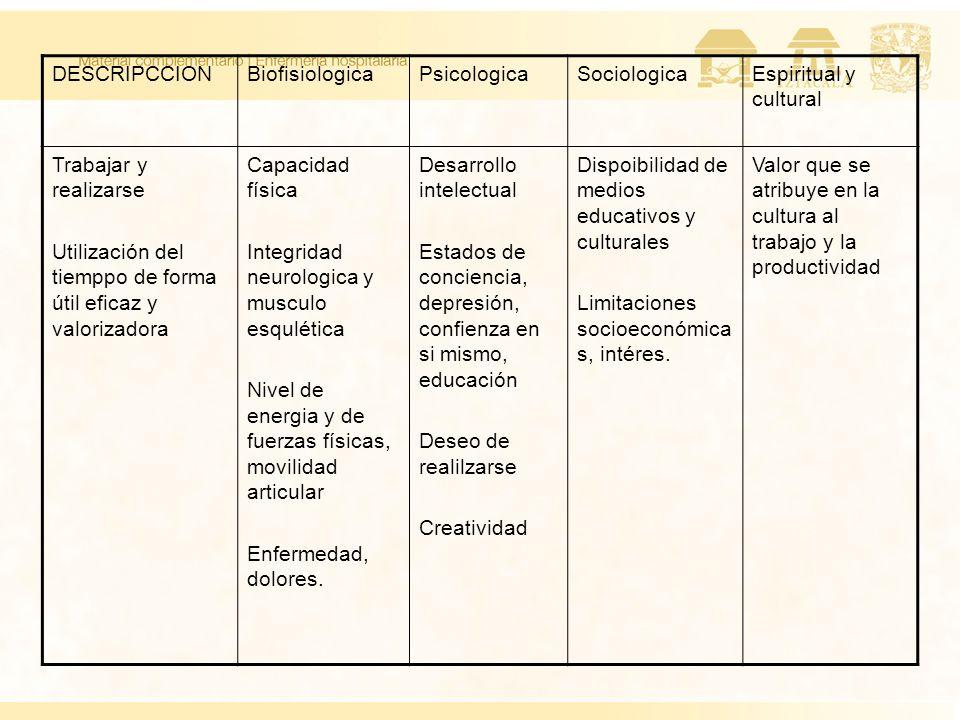 DESCRIPCCION Biofisiologica. Psicologica. Sociologica. Espiritual y cultural. Trabajar y realizarse.