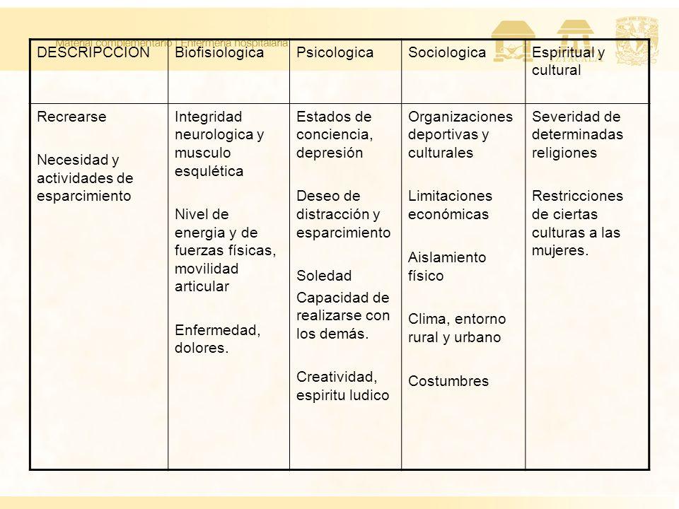 DESCRIPCCION Biofisiologica. Psicologica. Sociologica. Espiritual y cultural. Recrearse. Necesidad y actividades de esparcimiento.