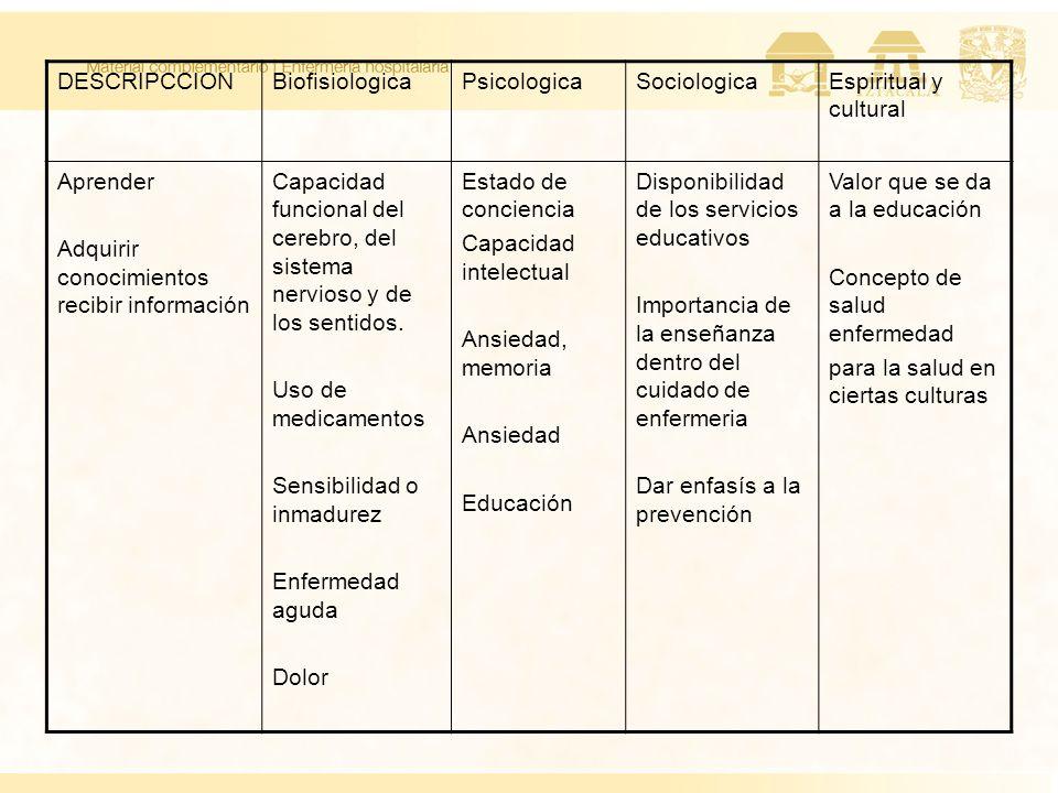 DESCRIPCCION Biofisiologica. Psicologica. Sociologica. Espiritual y cultural. Aprender. Adquirir conocimientos recibir información.
