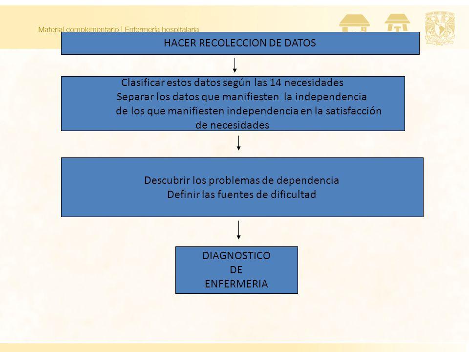 HACER RECOLECCION DE DATOS