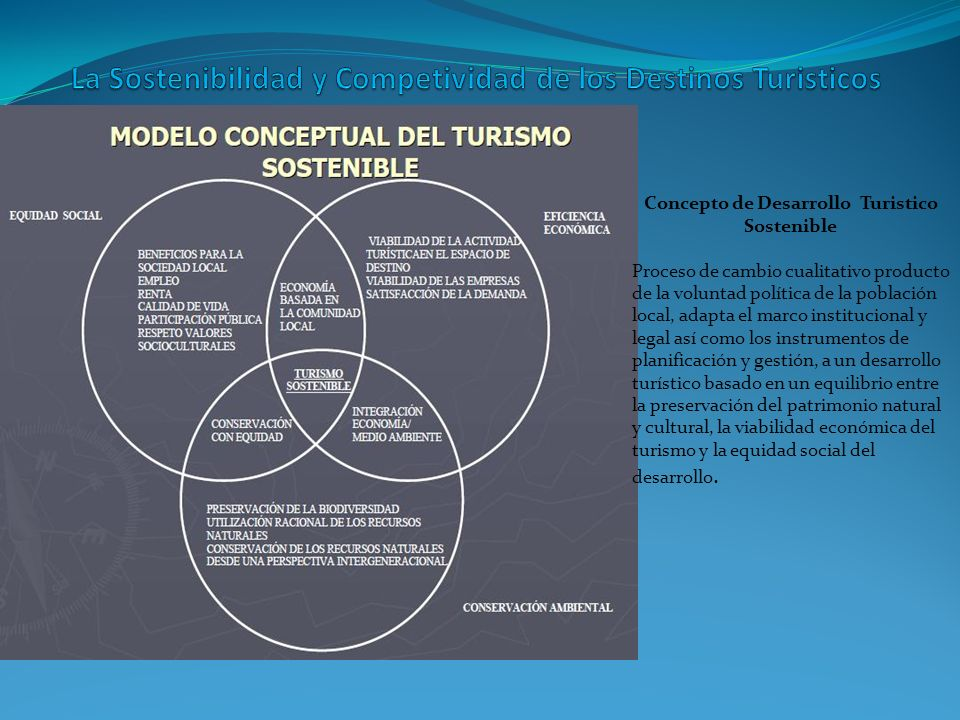La Sostenibilidad y Competividad de los Destinos Turisticos