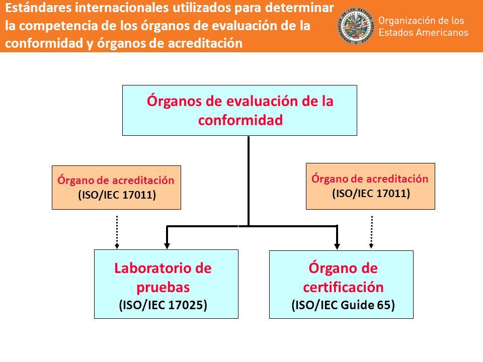 Órganos de evaluación de la conformidad