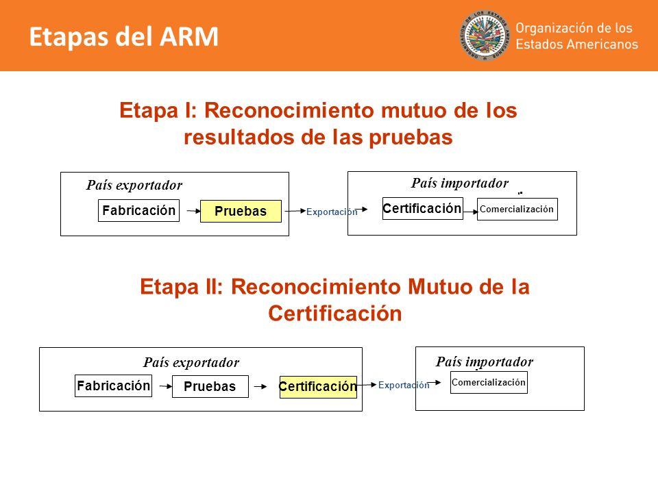 Etapas del ARM Etapa I: Reconocimiento mutuo de los resultados de las pruebas. País importador. Certificación.