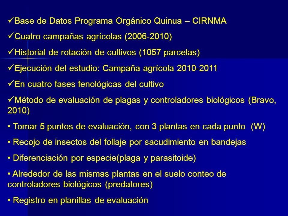 Base de Datos Programa Orgánico Quinua – CIRNMA