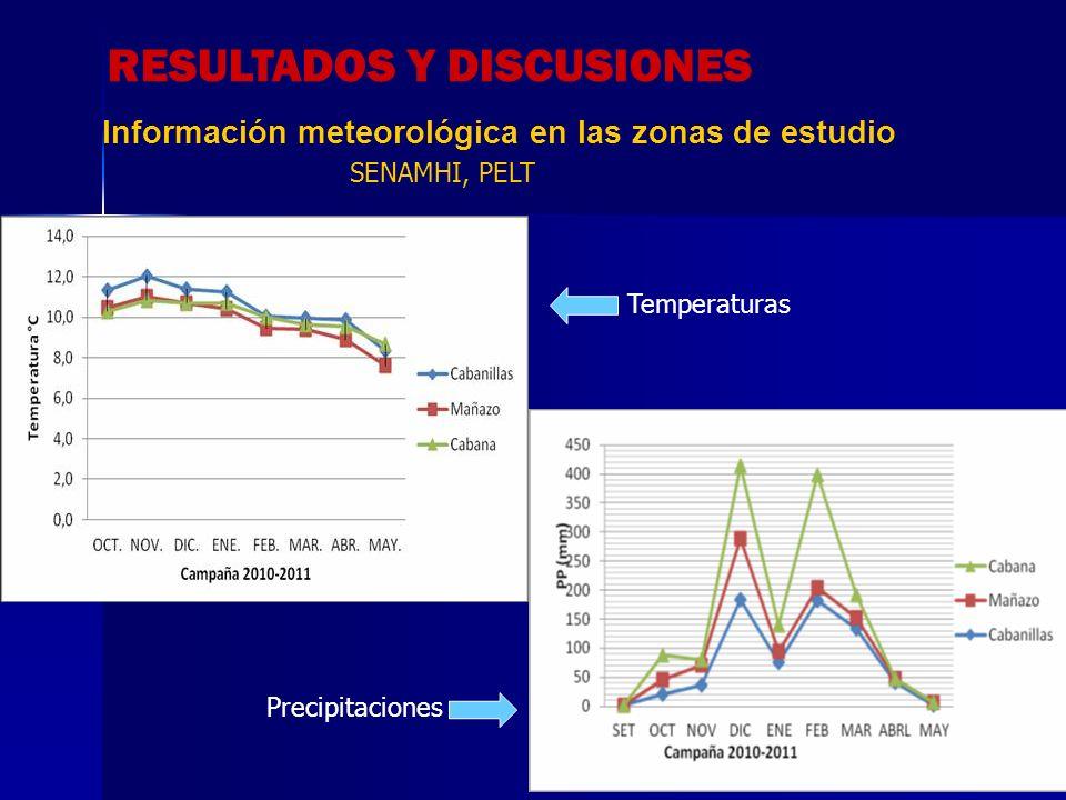 Información meteorológica en las zonas de estudio