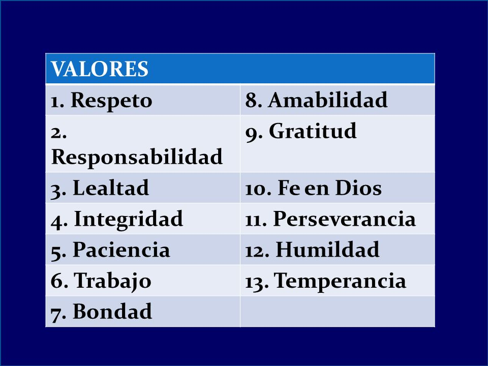 VALORES 1. Respeto. 8. Amabilidad. 2. Responsabilidad. 9. Gratitud. 3. Lealtad. 10. Fe en Dios.