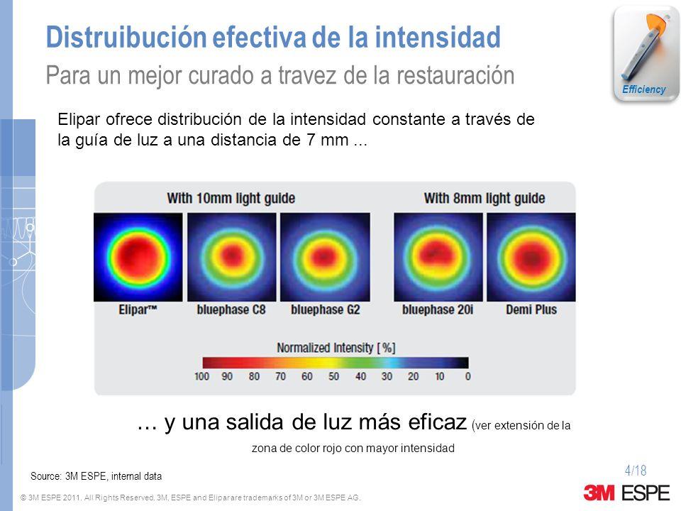 Distruibución efectiva de la intensidad
