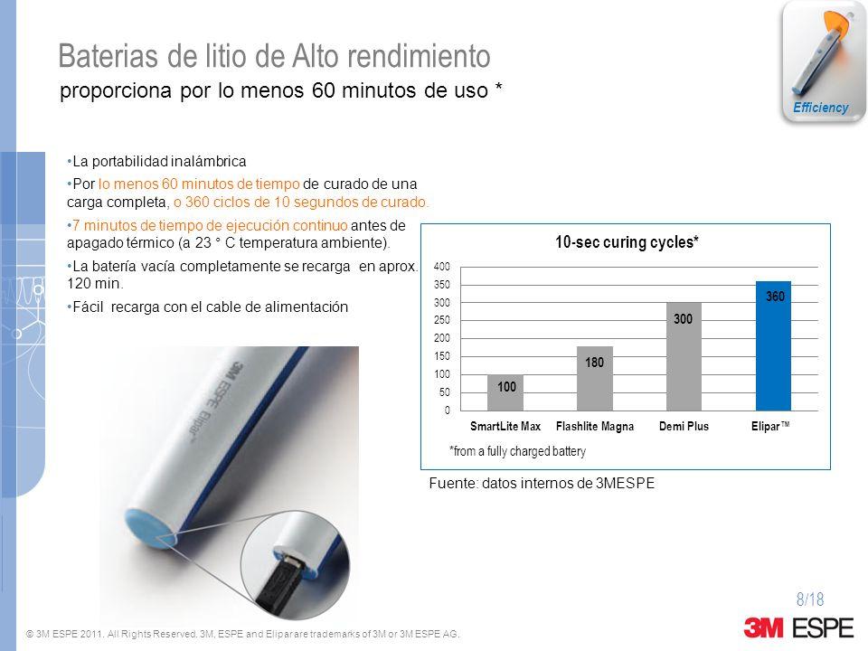 Baterias de litio de Alto rendimiento