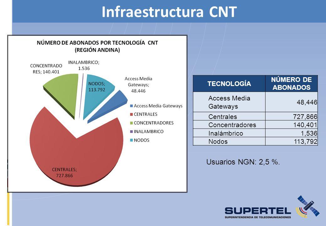 Infraestructura CNT Usuarios NGN: 2,5 %. TECNOLOGÍA NÚMERO DE ABONADOS
