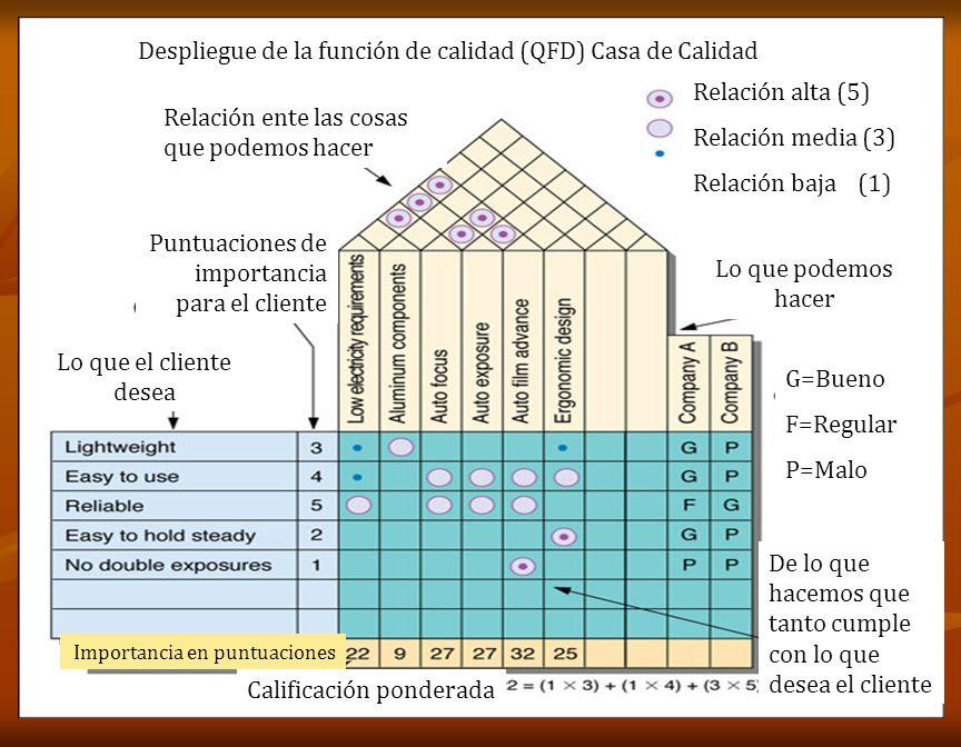Despliegue de la función de calidad (QFD) Casa de Calidad