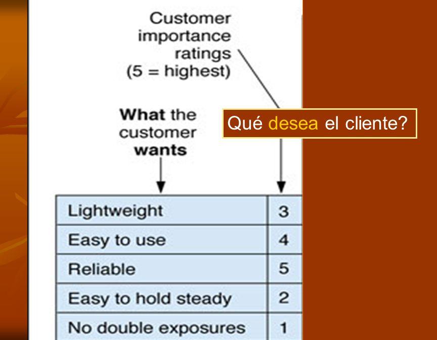 Qué desea el cliente