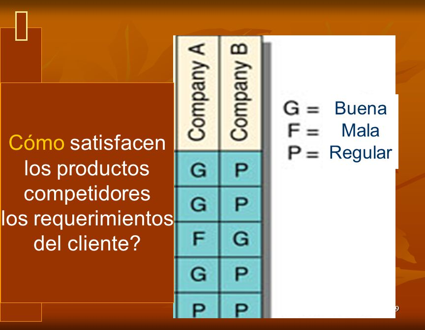 Cómo satisfacen los productos competidores los requerimientos