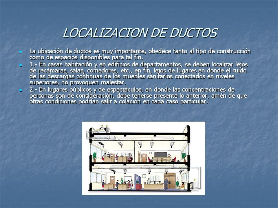 LOCALIZACION DE DUCTOS