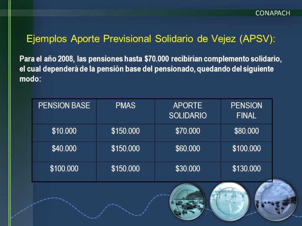 Ejemplos Aporte Previsional Solidario de Vejez (APSV):