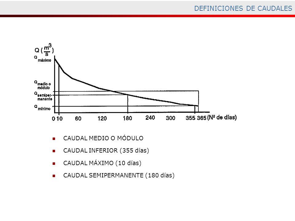 DEFINICIONES DE CAUDALES