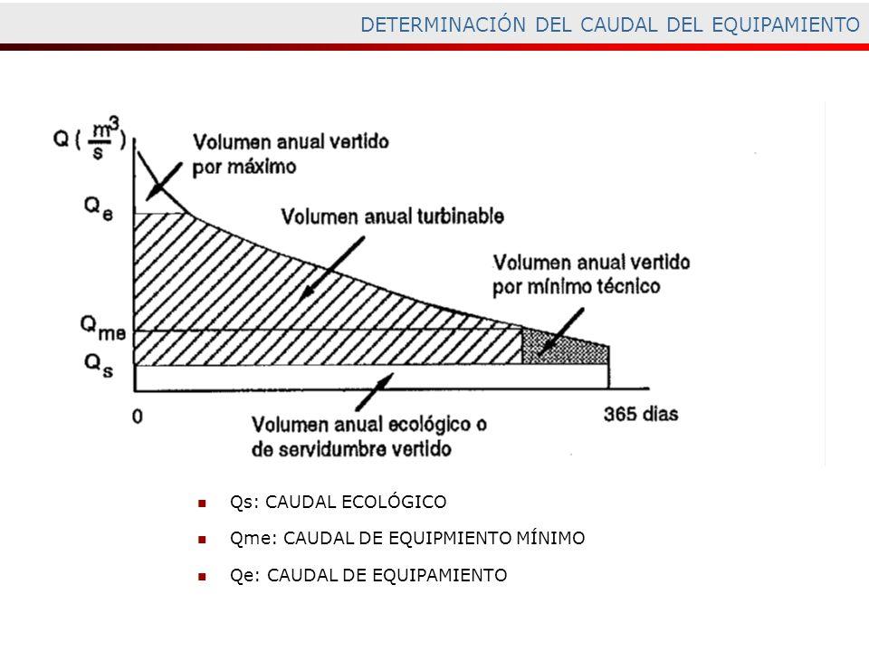 DETERMINACIÓN DEL CAUDAL DEL EQUIPAMIENTO