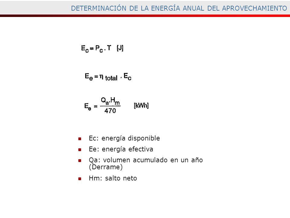 DETERMINACIÓN DE LA ENERGÍA ANUAL DEL APROVECHAMIENTO