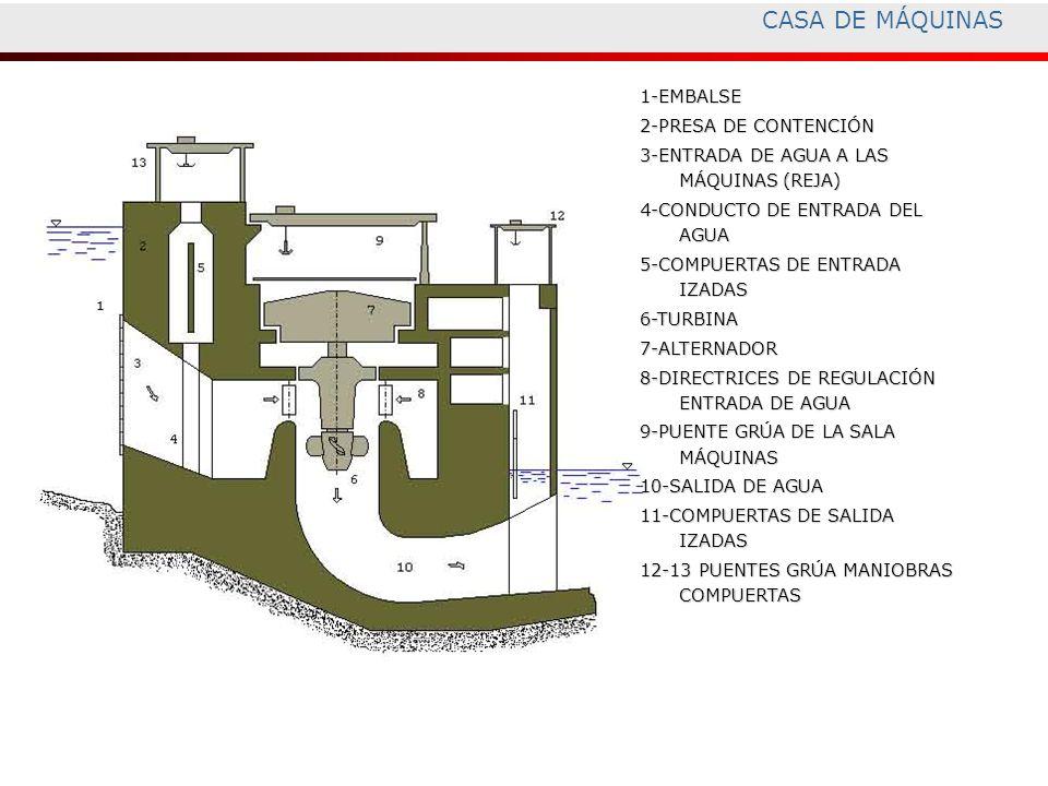 CASA DE MÁQUINAS 1-EMBALSE 2-PRESA DE CONTENCIÓN