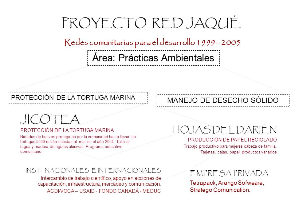 PROYECTO RED JAQUÉ Redes comunitarias para el desarrollo 1999 - 2005