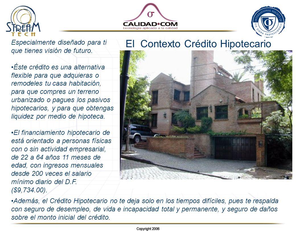 El Contexto Crédito Hipotecario
