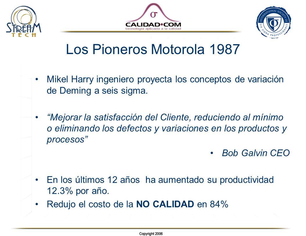 Los Pioneros Motorola 1987 Mikel Harry ingeniero proyecta los conceptos de variación de Deming a seis sigma.
