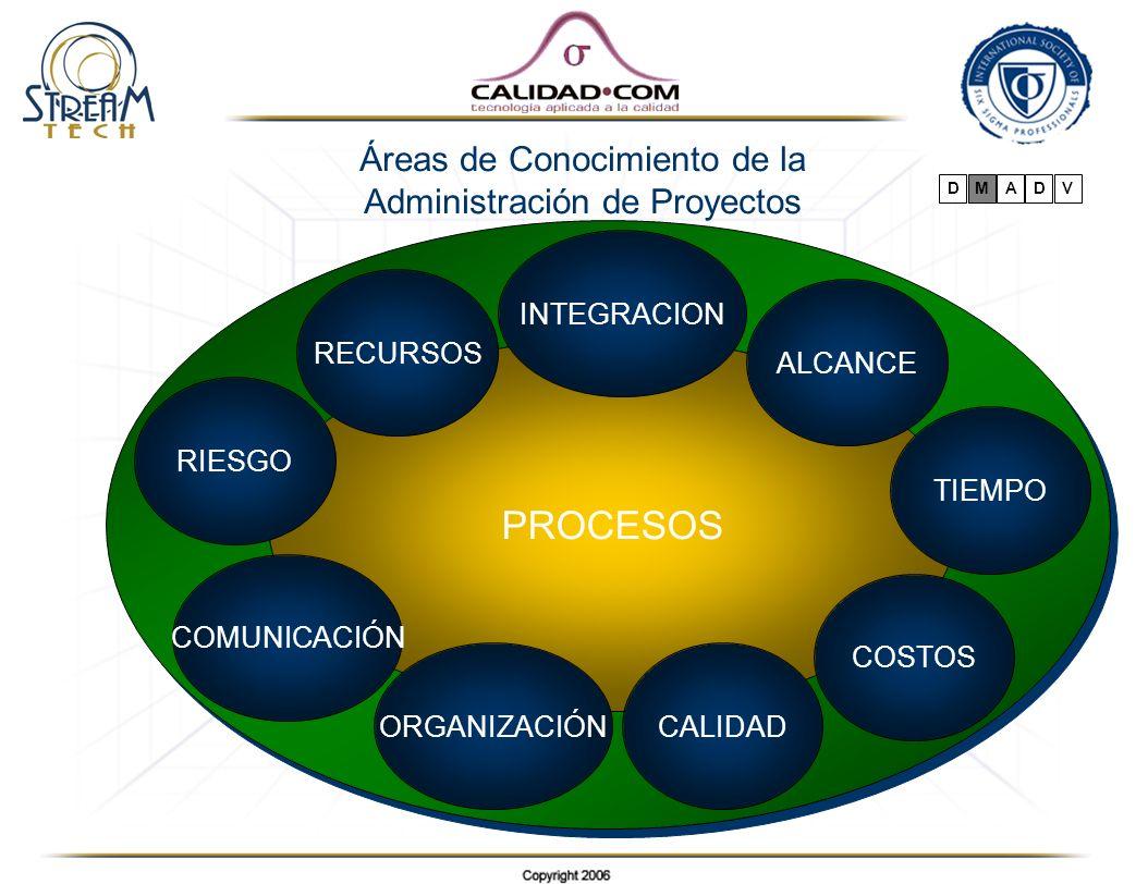 Áreas de Conocimiento de la Administración de Proyectos